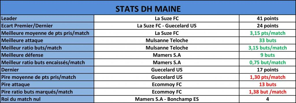 Stat DH Maine