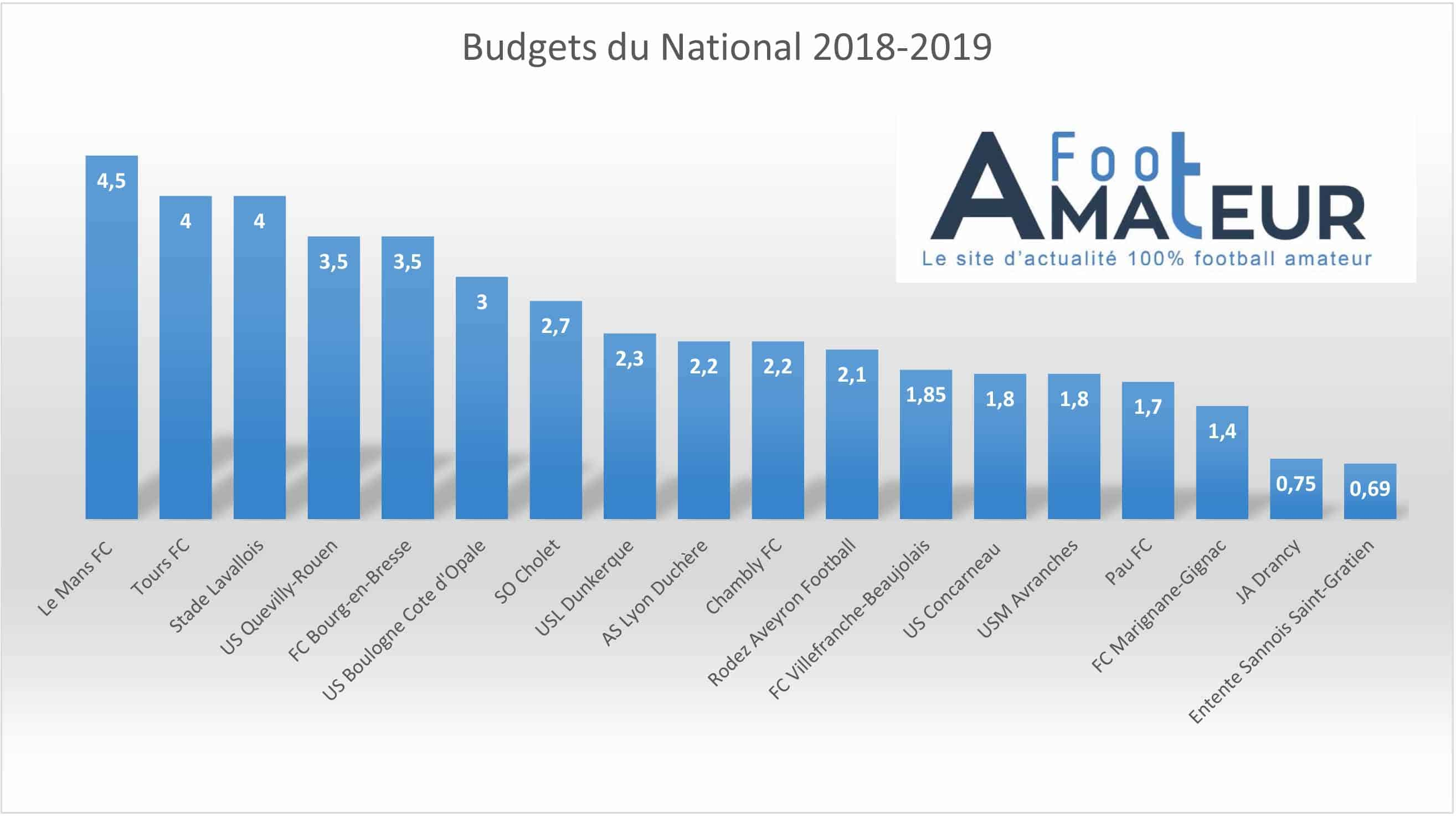Passage DNCG 2018 Budgets-National-2018-2019